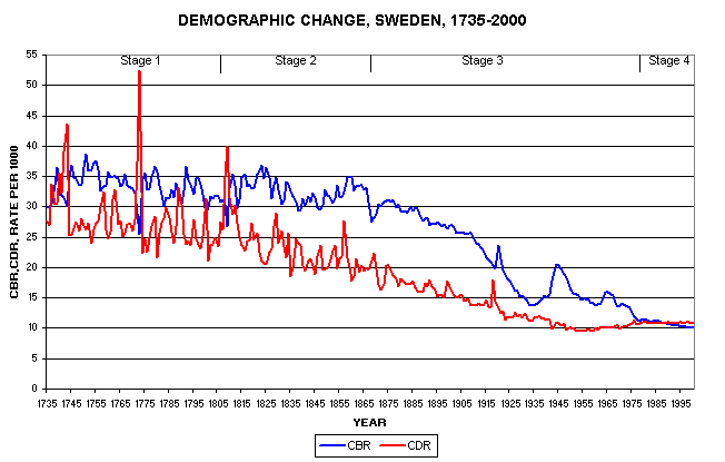 Demographic_change_in_Sweden_1735-2000.png.c392a0b99ae2d63785f79c783a2f1abe.png